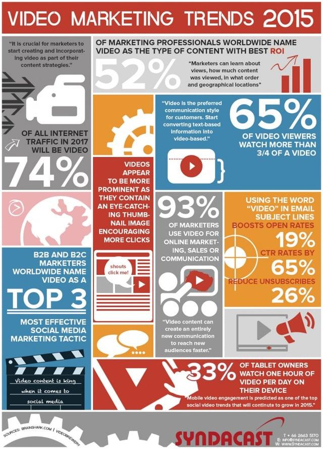 Video marketing in 2015